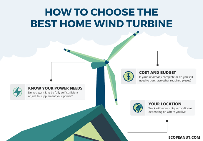 how to choose the best home wind turbine graphic