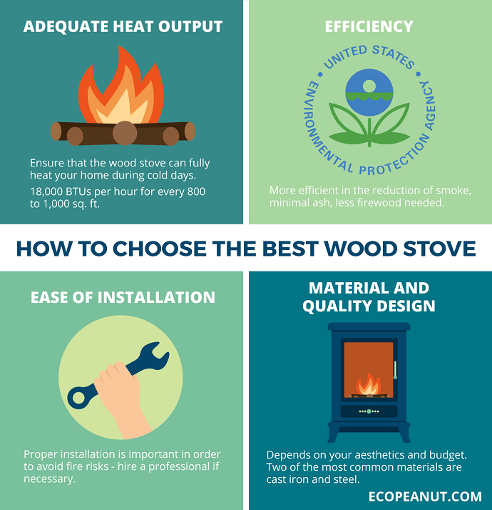image describing the benefits of a wood stove