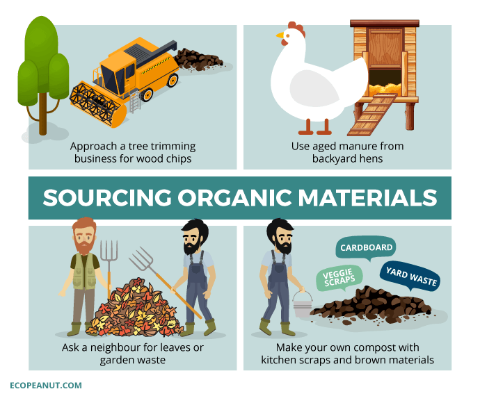 sourcing organic materials graphic