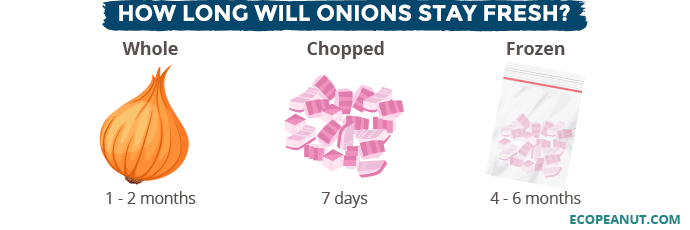 How long will onions stay fresh
