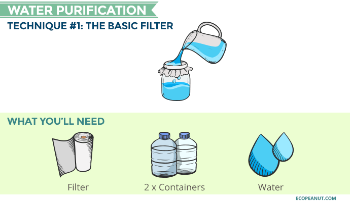 basic filter water purification graphic