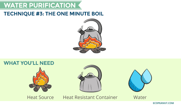 boiling water purification graphic
