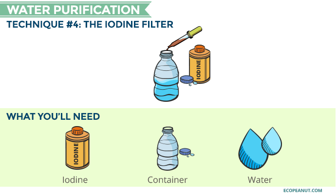 iodine water purification graphic