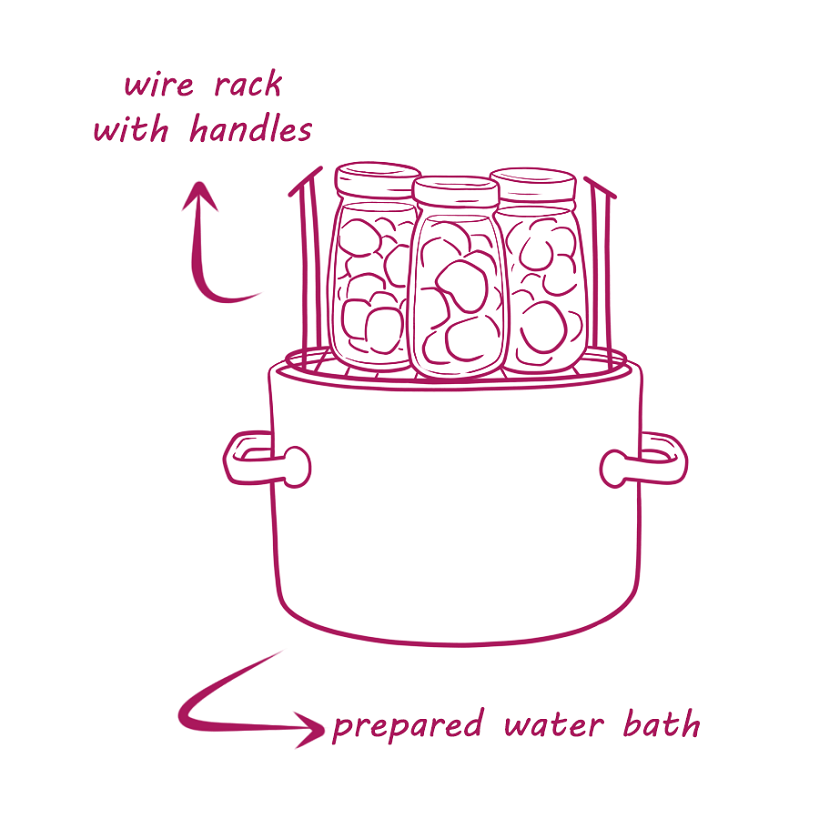 How To Can Beets Boiling Water Bath