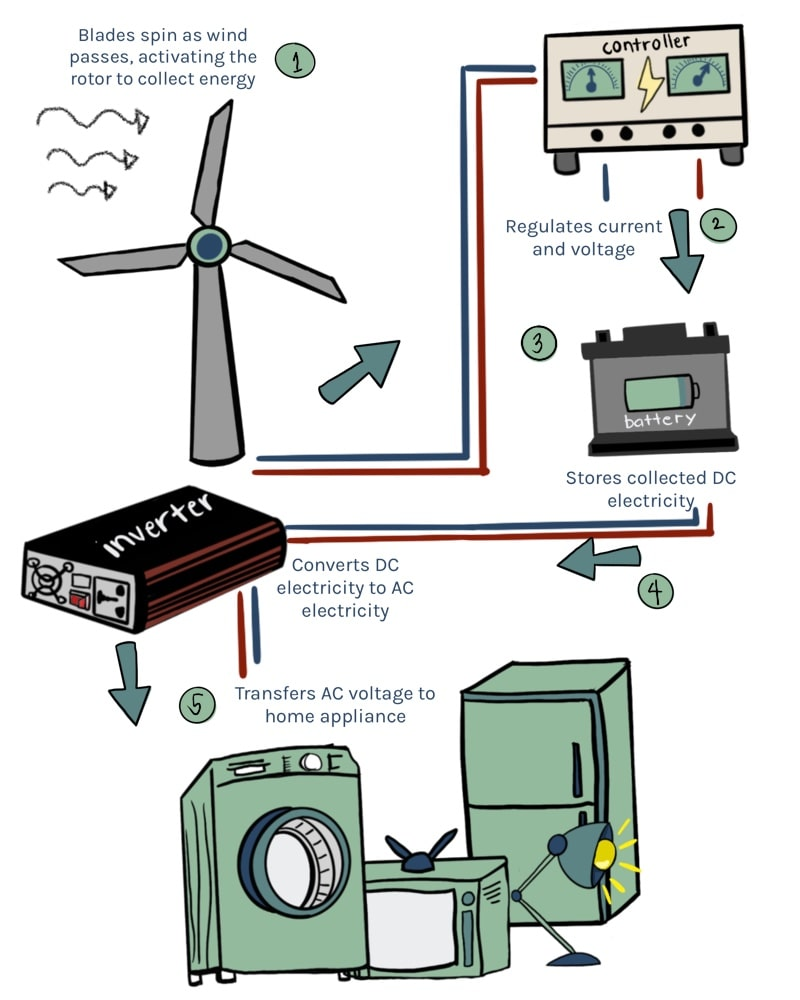 Diagram showing how a home wind turbine works