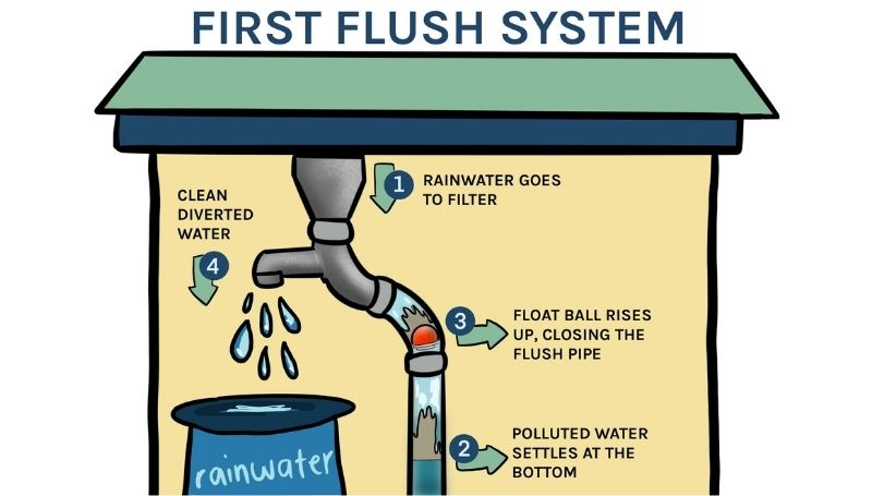 diagram showing how a first flush system works